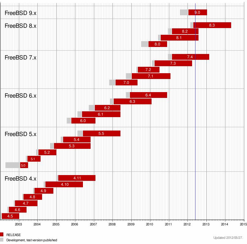 History-FreeBSD